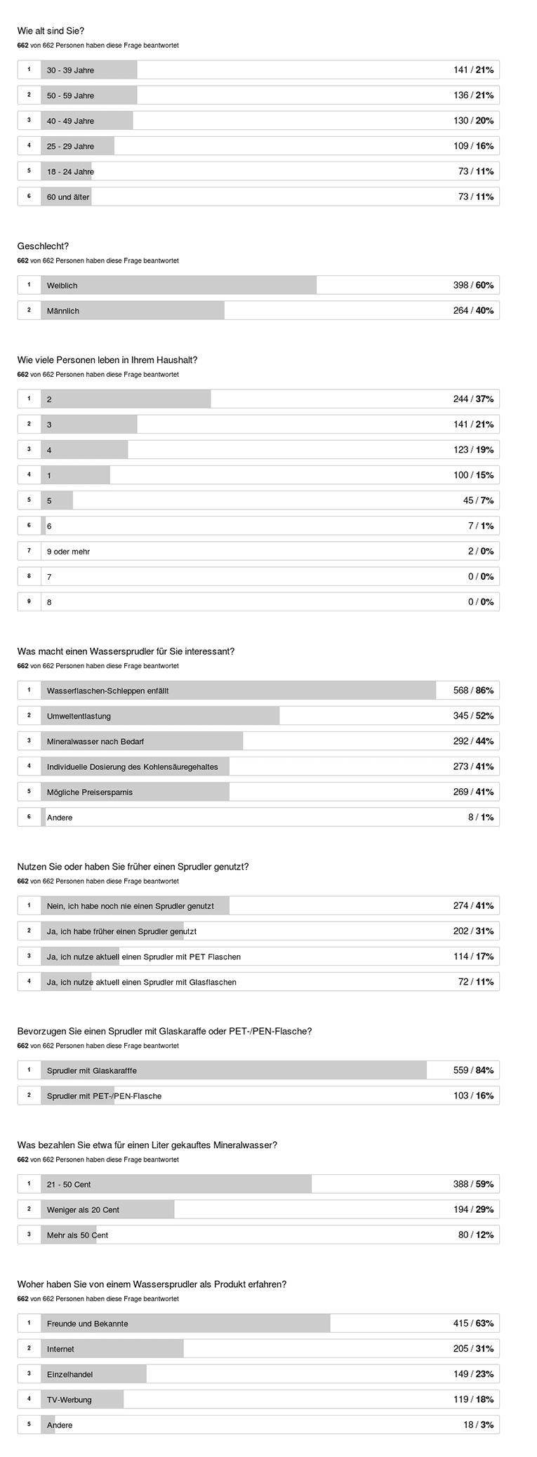 Wassersprudler-Umfrage-Ergebnisse