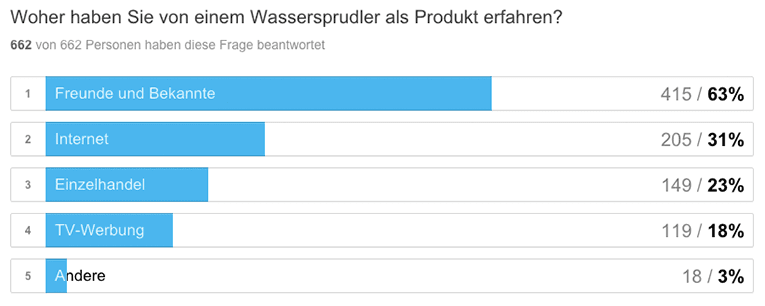 Wassersprudler-Umfrage-Kanal