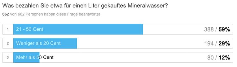 Wassersprudler-Umfrage-Mineralwasser-Kosten