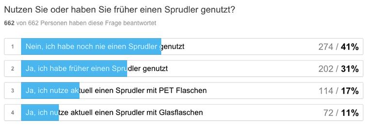 Wassersprudler-Umfrage-Nutzung